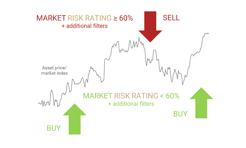 Market risk strategies signals - how it works - buy and sell indications