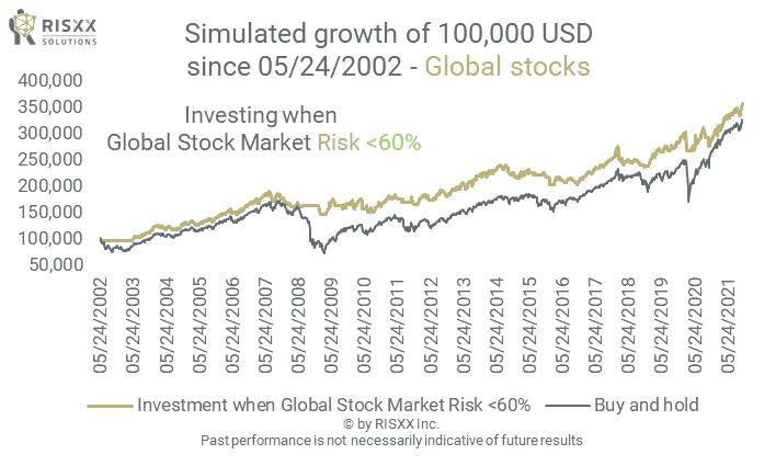RISXX investment strategies - world stocks - global market risk rating - 04/30/2021