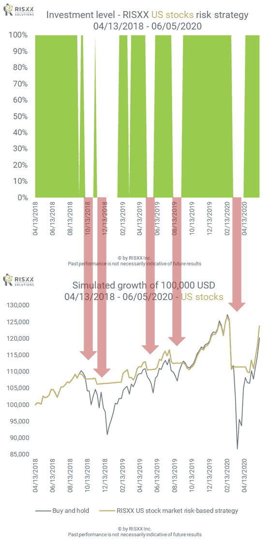 US stock market risk-based strategy and performance