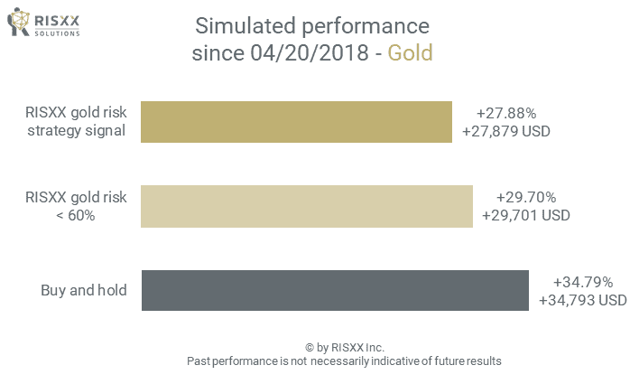 Commodity risk - gold market - simulated performance - 09/24/2021