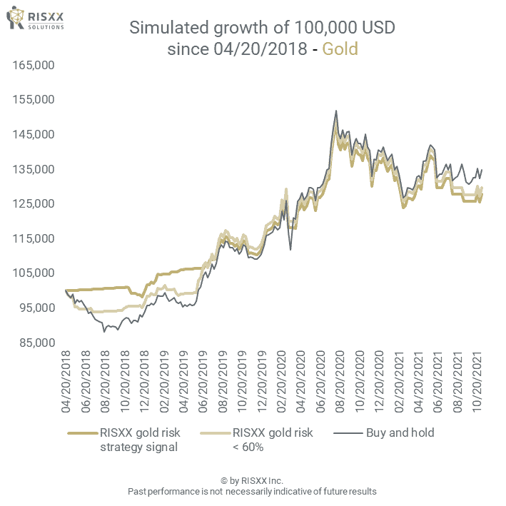Commodity risk - gold market - the simulated growth of a 100K portfolio - 09/24/2021