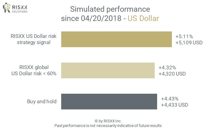 FX risk - US Dollar basket - simulated performance - 09/24/2021