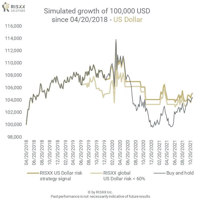 FX risk - US Dollar basket - the simulated growth of a 100K portfolio - 09/24/2021