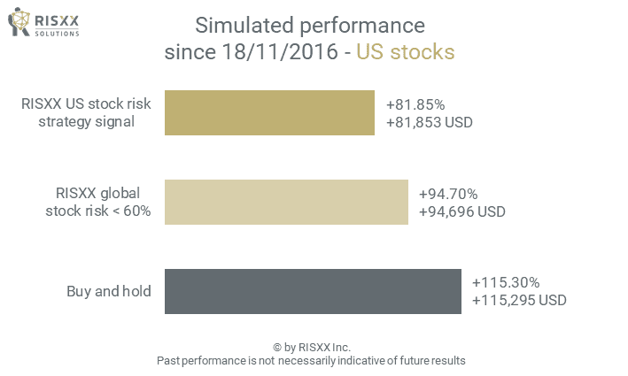 Stock risk - US stocks - simulated performance - 09/24/2021