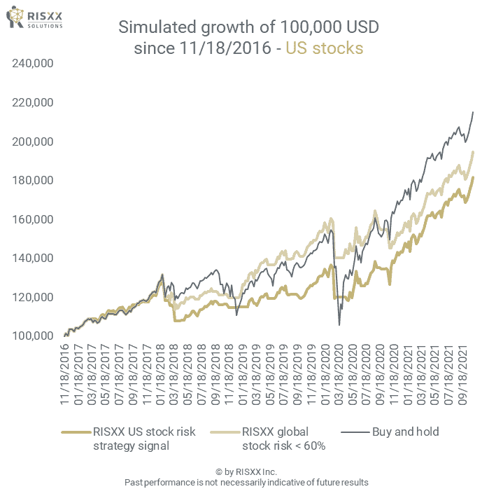 Stock risk - US stocks - the simulated growth of a 100K portfolio - 09/24/2021