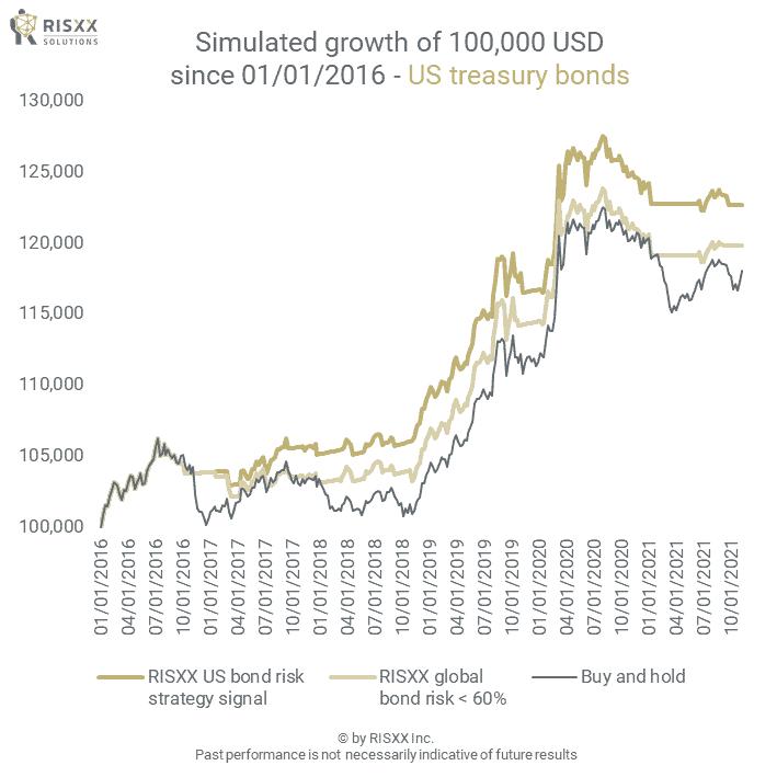 Bond risk - US treasury bonds - the simulated growth of a 100K portfolio - 09/24/2021